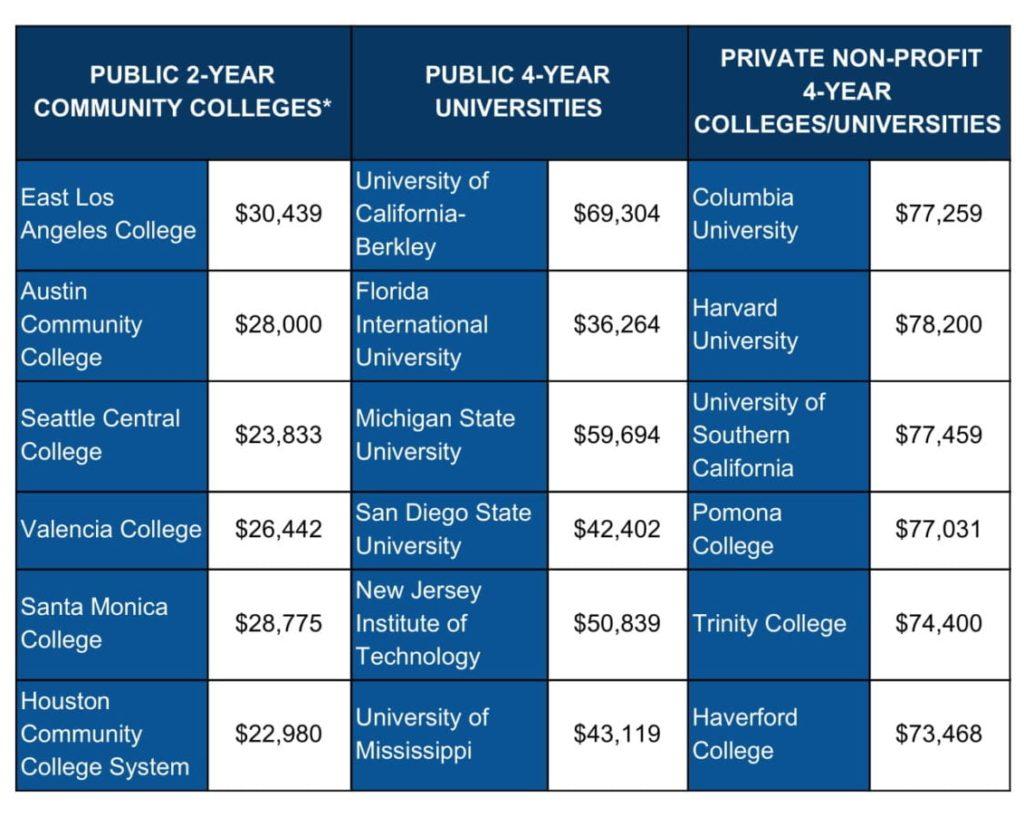 Koszty studiowania w Stanach